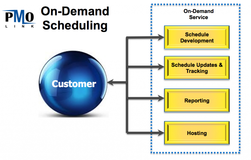 On-Demand Scheduling Services overview